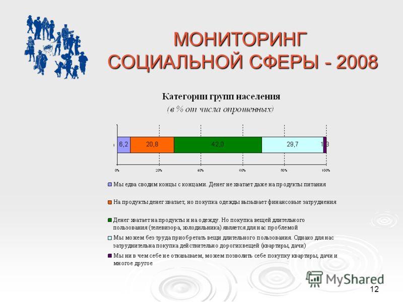 12 МОНИТОРИНГ СОЦИАЛЬНОЙ СФЕРЫ - 2008