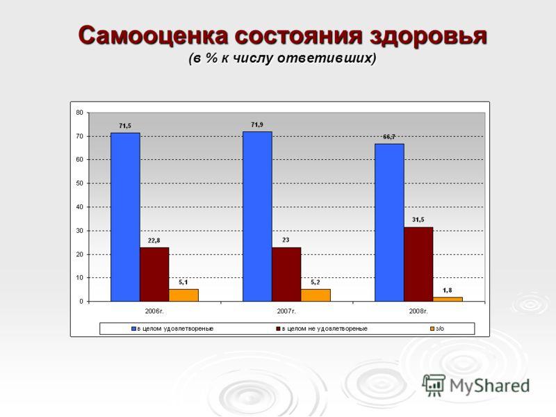 Самооценка состояния здоровья (в % к числу ответивших)