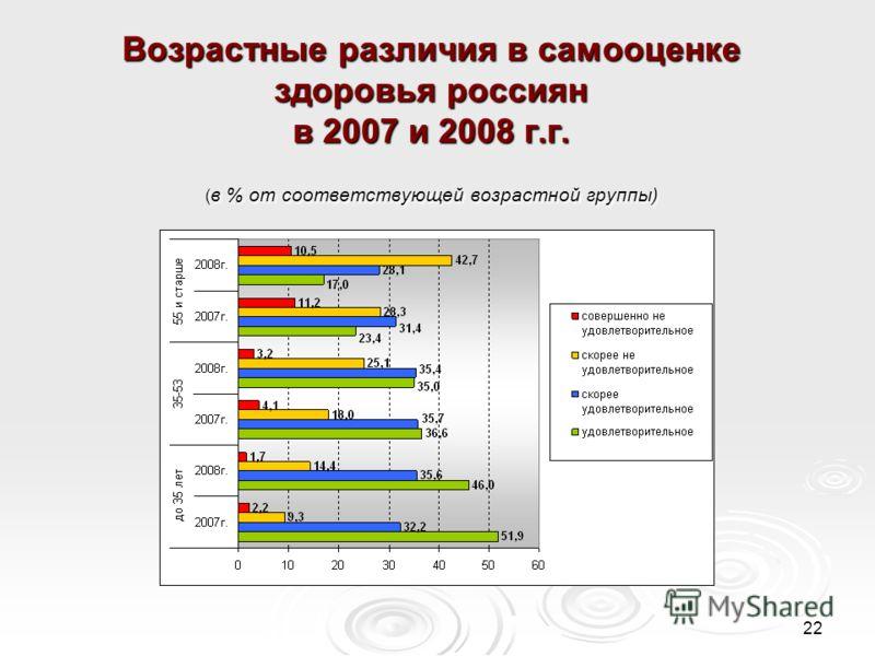 22 Возрастные различия в самооценке здоровья россиян в 2007 и 2008 г.г. ( в % от соответствующей возрастной группы)