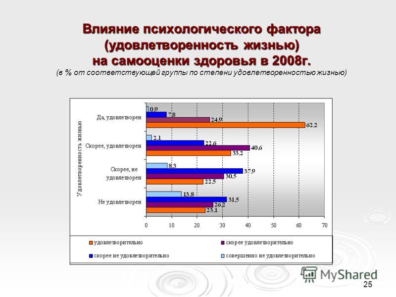 25 Влияние психологического фактора (удовлетворенность жизнью) на самооценки здоровья в 2008г. (в % от соответствующей группы по степени удовлетворенностью жизнью)