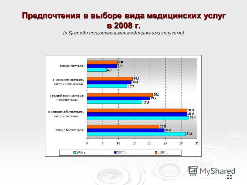 26 Предпочтения в выборе вида медицинских услуг в 2008 г. (в % среди пользовавшихся медицинскими услугами)