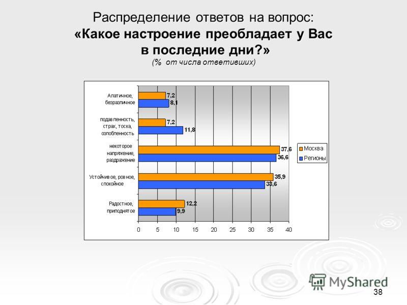 38 Распределение ответов на вопрос: «Какое настроение преобладает у Вас в последние дни?» (% от числа ответивших)