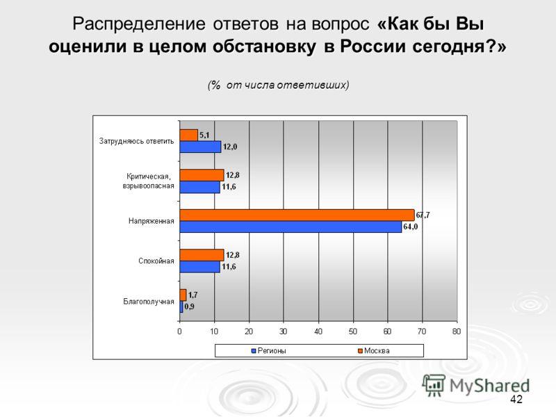 42 Распределение ответов на вопрос «Как бы Вы оценили в целом обстановку в России сегодня?» (% от числа ответивших)