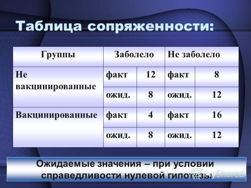 Таблица сопряженности: ГруппыЗаболелоНе заболело Не вакцинированные факт12факт8 ожид.8 12 Вакцинированныефакт4 16 ожид.8 12 Ожидаемые значения – при условии справедливости нулевой гипотезы