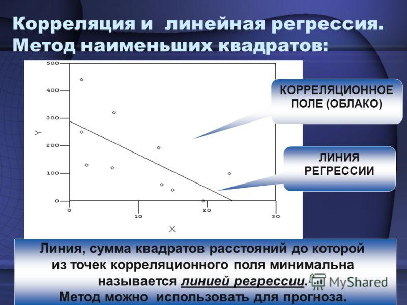 Корреляция и линейная регрессия. Метод наименьших квадратов: ЛИНИЯ РЕГРЕССИИ КОРРЕЛЯЦИОННОЕ ПОЛЕ (ОБЛАКО) Линия, сумма квадратов расстояний до которой из точек корреляционного поля минимальна называется линией регрессии. Метод можно использовать для