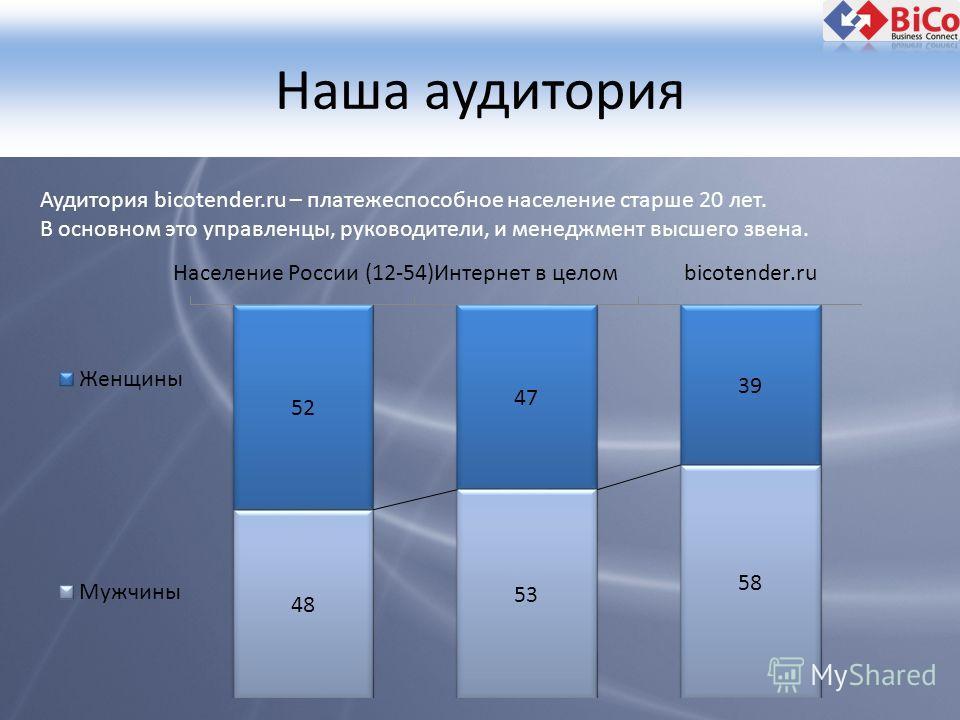 Наша аудитория Аудитория bicotender.ru – платежеспособное население старше 20 лет. В основном это управленцы, руководители, и менеджмент высшего звена.