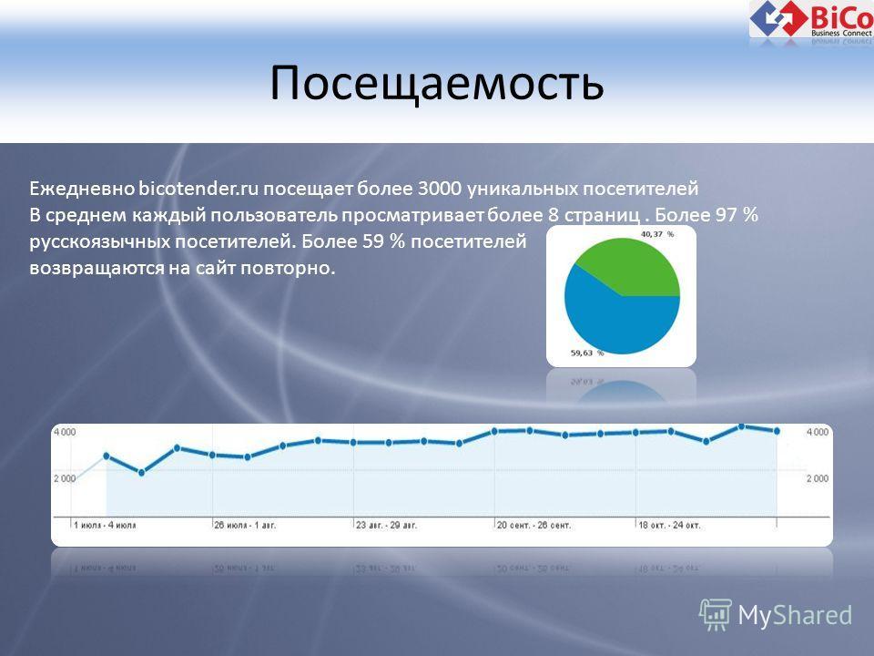 Посещаемость Ежедневно bicotender.ru посещает более 3000 уникальных посетителей В среднем каждый пользователь просматривает более 8 страниц. Более 97 % русскоязычных посетителей. Более 59 % посетителей возвращаются на сайт повторно.