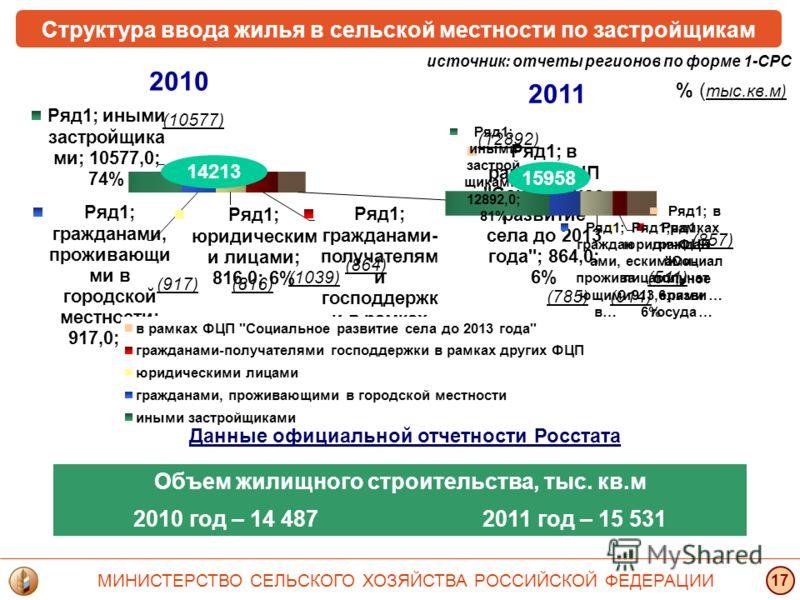Структура ввода жилья в сельской местности по застройщикам Данные официальной отчетности Росстата (10577) (917)(816) (1039) (864) % ( тыс.кв.м ) источник: отчеты регионов по форме 1-СРС (12892) (857) (511) (914)(785) 14213 15958 2010 2011 Объем жилищ