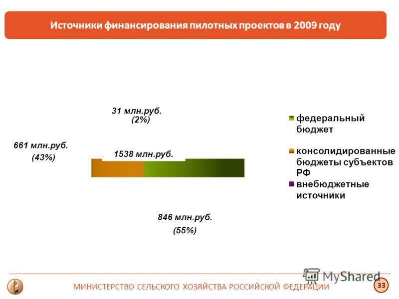 Источники финансирования пилотных проектов в 2009 году 1538 млн.руб. 31 млн.руб. 846 млн.руб. 661 млн.руб. (2%) (55%) (43%) МИНИСТЕРСТВО СЕЛЬСКОГО ХОЗЯЙСТВА РОССИЙСКОЙ ФЕДЕРАЦИИ 33