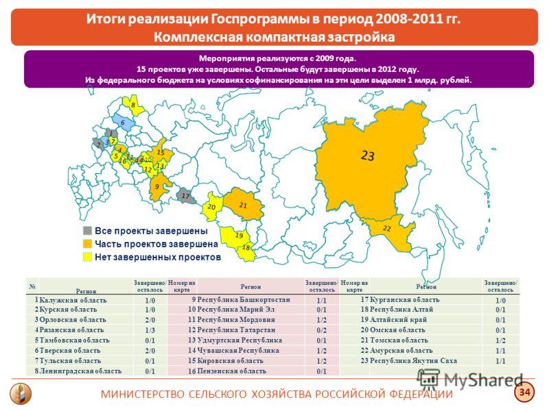 МИНИСТЕРСТВО СЕЛЬСКОГО ХОЗЯЙСТВА РОССИЙСКОЙ ФЕДЕРАЦИИ 34 Мероприятия реализуются с 2009 года. 15 проектов уже завершены. Остальные будут завершены в 2012 году. Из федерального бюджета на условиях софинансирования на эти цели выделен 1 млрд. рублей. И