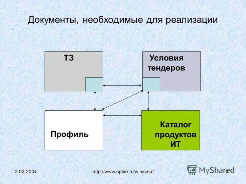 2.03.2004http://www.cplire.ru/win/casr/21 Документы, необходимые для реализации Условия тендеров ТЗ Каталог продуктов ИТ Профиль