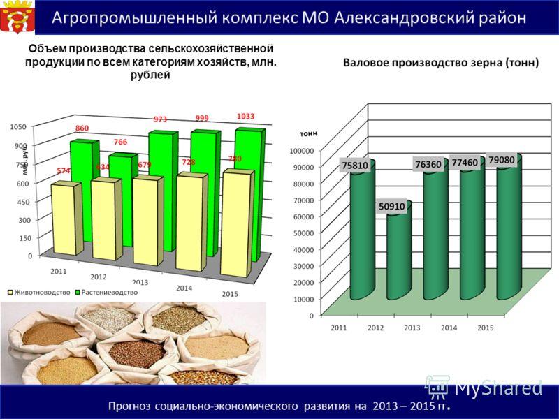 6 Объем производства сельскохозяйственной продукции по всем категориям хозяйств, млн. рублей Прогноз социально-экономического развития на 2013 – 2015 гг.