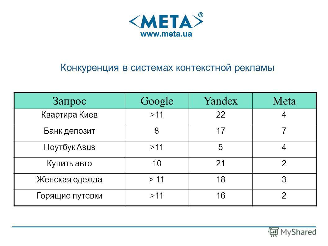 Конкуренция в системах контекстной рекламы ЗапросGoogleYandexMeta Квартира Киев>11224 Банк депозит 8177 Ноутбук Asus>1154 Купить авто 10212 Женская одежда> 11183 Горящие путевки>11162