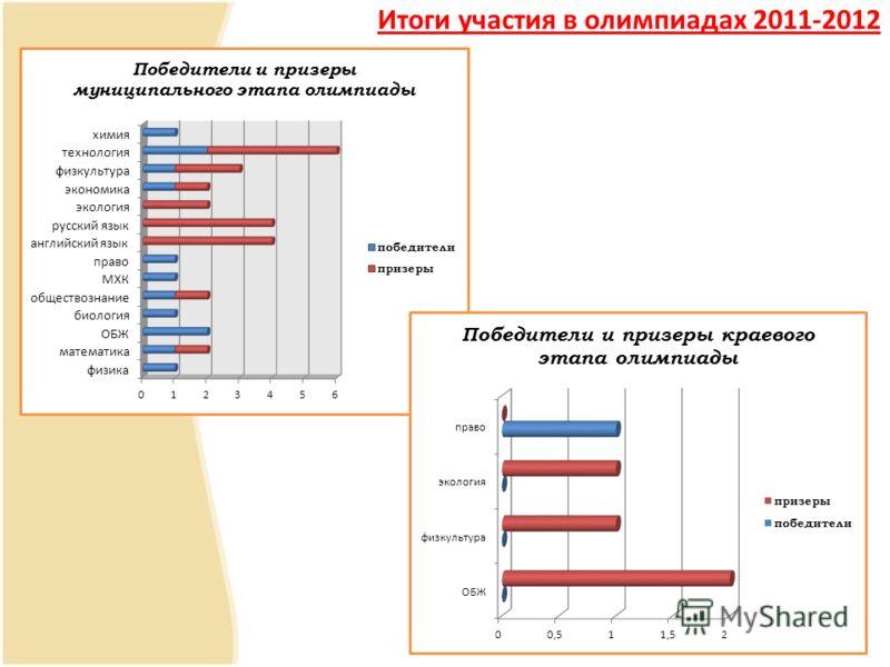 Итоги участия в олимпиадах 2011-2012