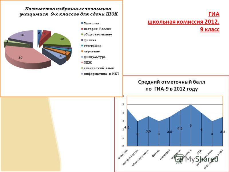 ГИА школьная комиссия 2012. 9 класс