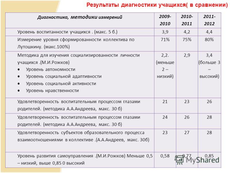 Диагностика, методики измерений 2009- 2010 2010- 2011 2011- 2012 Уровень воспитанности учащихся. (макс. 5 б.)3,94,24,4 Измерение уровня сформированности коллектива по Лутошкину. (макс.100%) 71%75%80% Методика для изучения социализированности личности