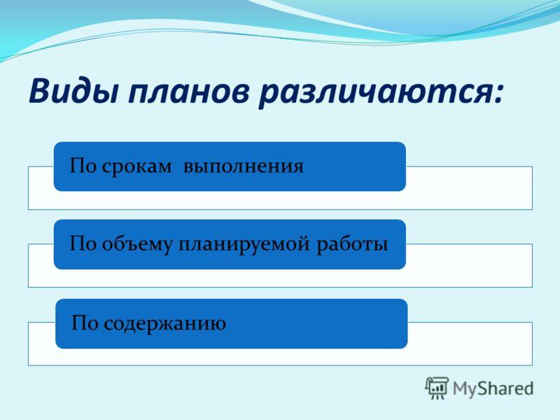 Виды планов различаются: По срокам выполненияПо объему планируемой работыПо содержанию