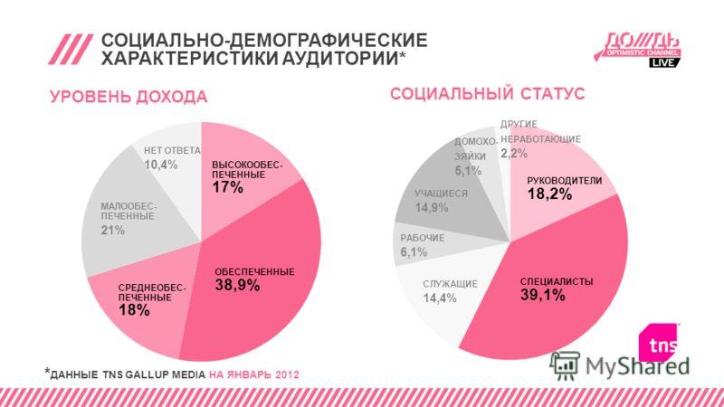 СОЦИАЛЬНО-ДЕМОГРАФИЧЕСКИЕ ХАРАКТЕРИСТИКИ АУДИТОРИИ* УРОВЕНЬ ДОХОДА СРЕДНЕОБЕС- ПЕЧЕННЫЕ 18% ОБЕСПЕЧЕННЫЕ 38,9% ВЫСОКООБЕС- ПЕЧЕННЫЕ 17% НЕТ ОТВЕТА 10,4% МАЛООБЕС- ПЕЧЕННЫЕ 21% * ДАННЫЕ TNS GALLUP MEDIA НА ЯНВАРЬ 2012 СОЦИАЛЬНЫЙ СТАТУС УЧАЩИЕСЯ 14,9%