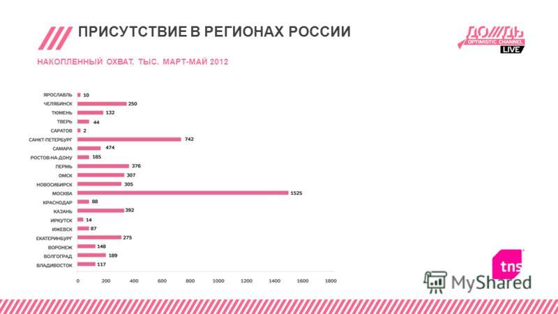 ПРИСУТСТВИЕ В РЕГИОНАХ РОССИИ НАКОПЛЕННЫЙ ОХВАТ. ТЫС. МАРТ-МАЙ 2012