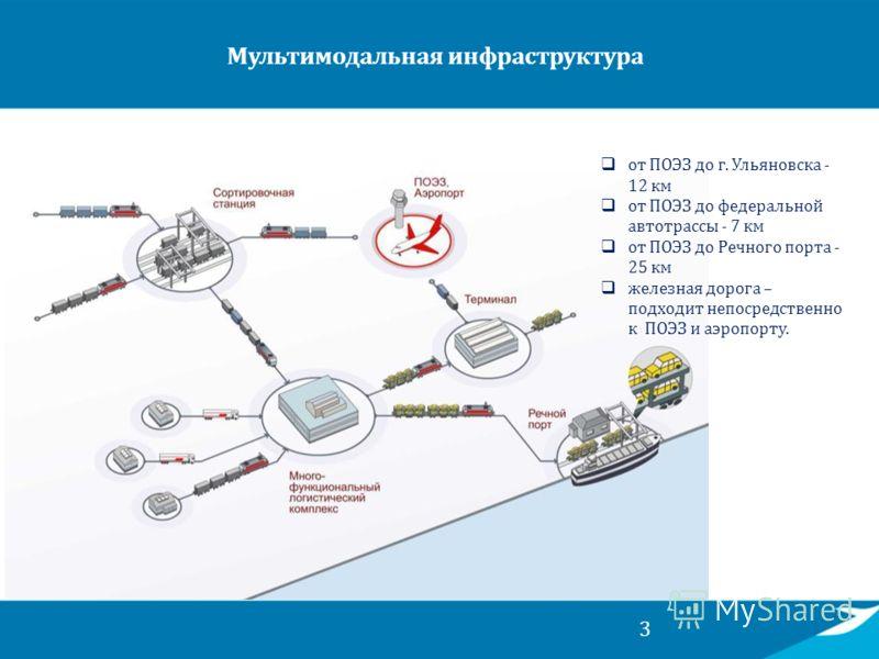 3 Мультимодальная инфраструктура от ПОЭЗ до г. Ульяновска - 12 км от ПОЭЗ до федеральной автотрассы - 7 км от ПОЭЗ до Речного порта - 25 км железная дорога – подходит непосредственно к ПОЭЗ и аэропорту.