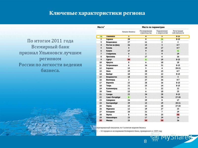 8 По итогам 2011 года Всемирный банк признал Ульяновск лучшим регионом России по легкости ведения бизнеса. Ключевые характеристики региона
