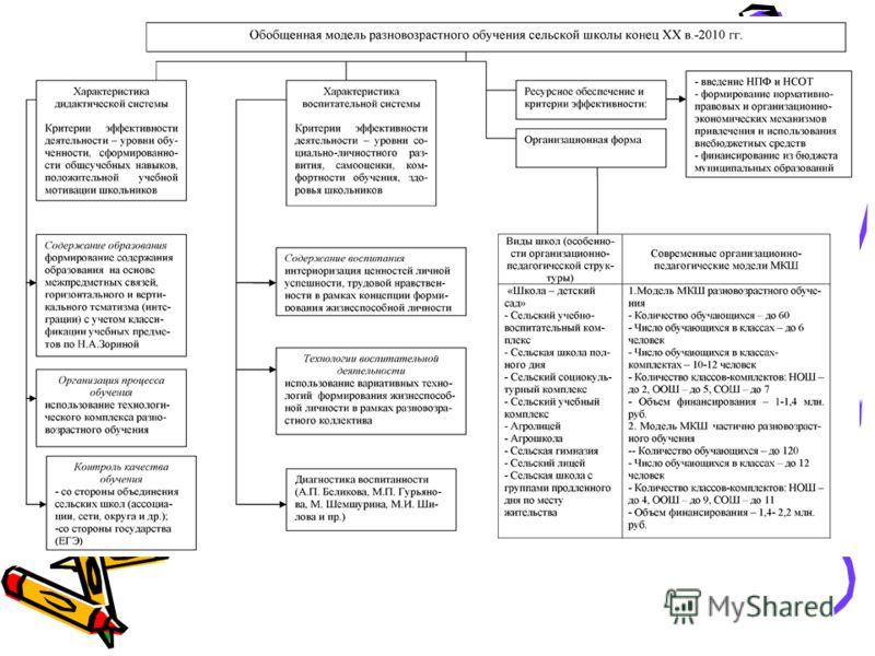 Модель разновозрастной сельской МКШ (конец ХХ в. – 2011 г.).