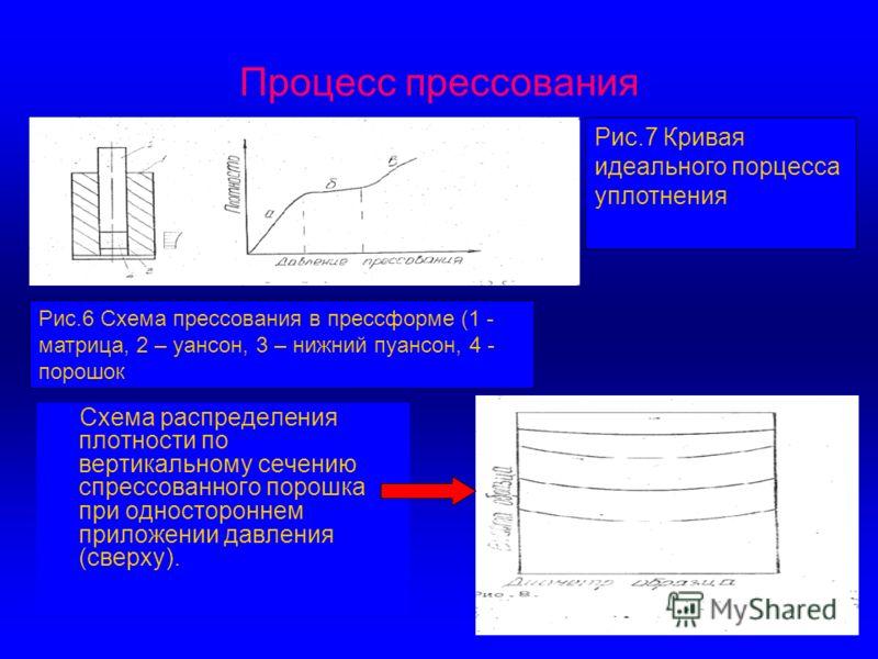 Процесс прессования Схема распределения плотности по вертикальному сечению спрессованного порошка при одностороннем приложении давления (сверху). Рис.6 Схема прессования в прессформе (1 - матрица, 2 – уансон, 3 – нижний пуансон, 4 - порошок Рис.7 Кри