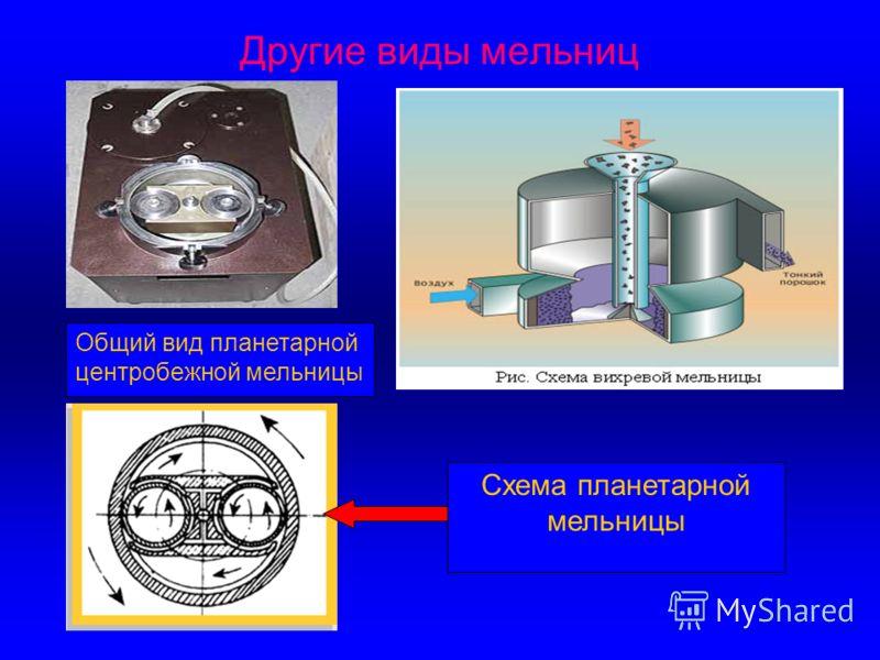 Другие виды мельниц Схема планетарной мельницы Общий вид планетарной центробежной мельницы