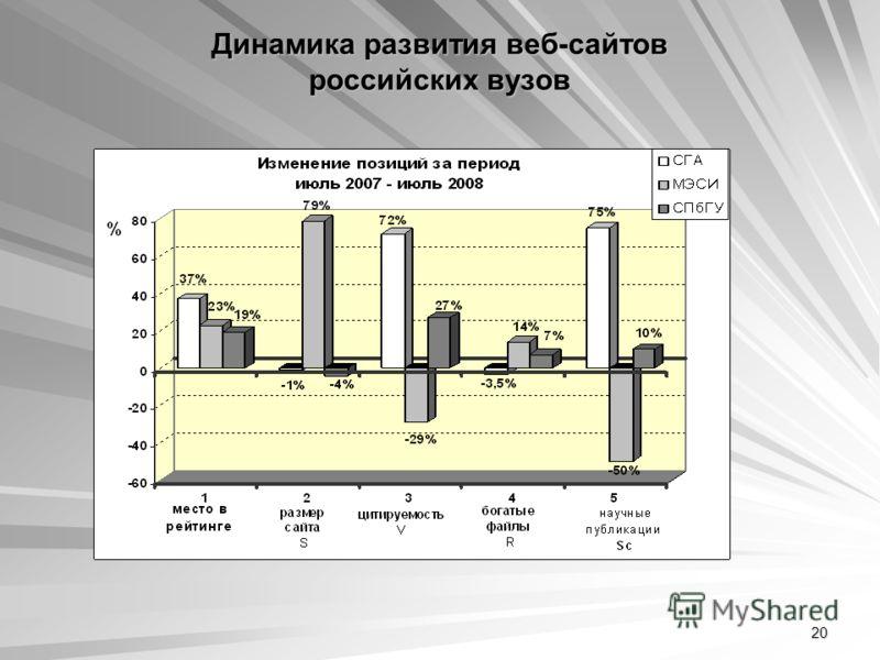 20 Динамика развития веб-сайтов российских вузов