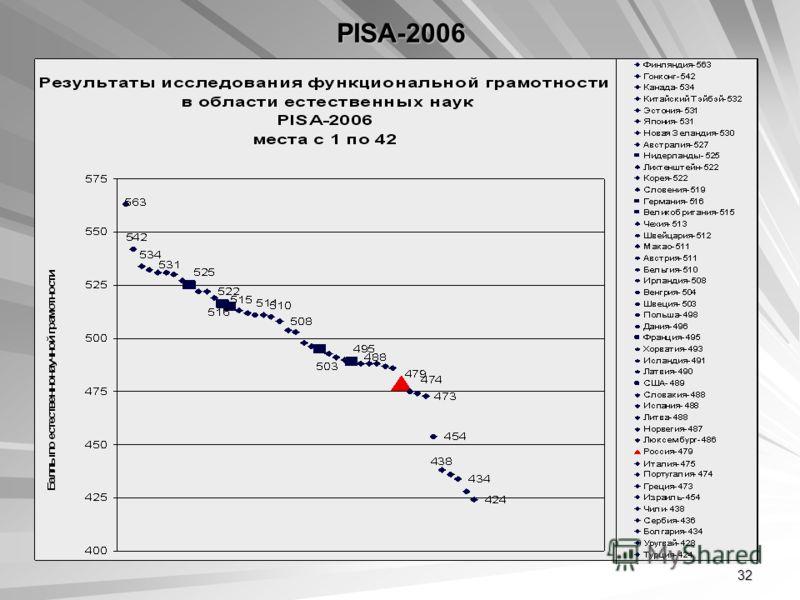 32 PISA-2006