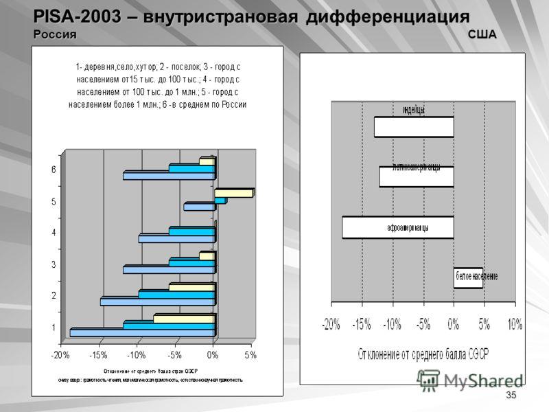 35 PISA-2003 – внутристрановая дифференциация Россия США