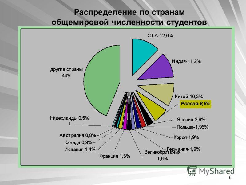 6 Распределение по странам общемировой численности студентов