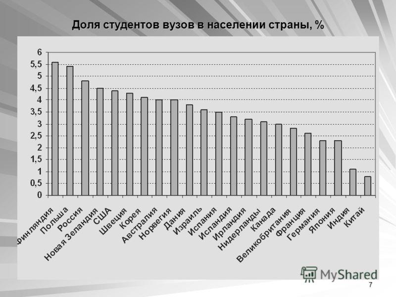 7 Доля студентов вузов в населении страны, %