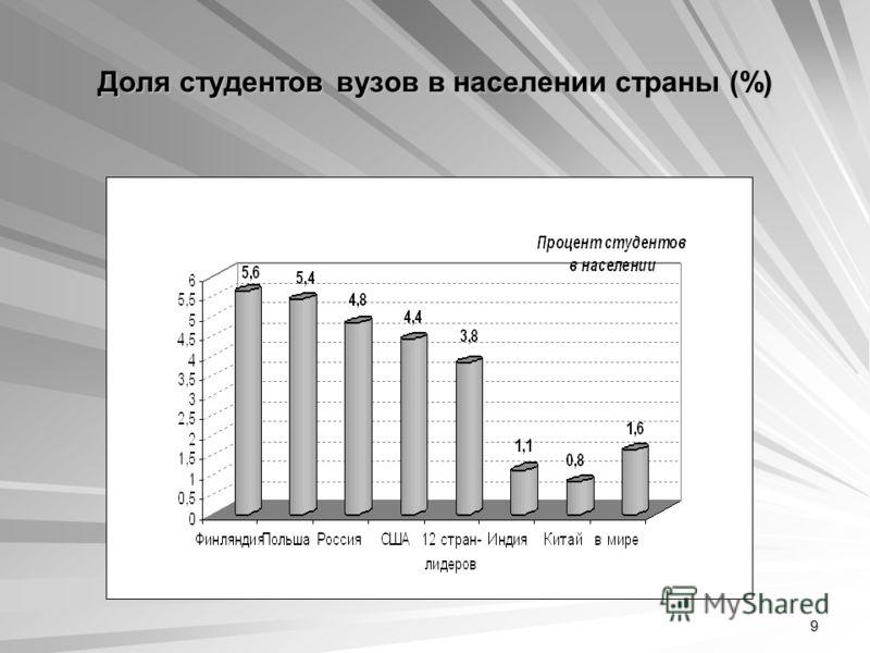 9 Доля студентов вузов в населении страны (%)
