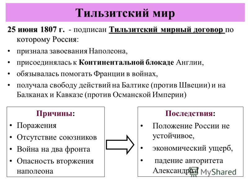 25 июня 1807 г.Тильзитский мирный договор по которому Россия 25 июня 1807 г. - подписан Тильзитский мирный договор по которому Россия:Тильзитский мирный договор Тильзитский мирный договор признала завоевания Наполеона, присоединялась к Континентально