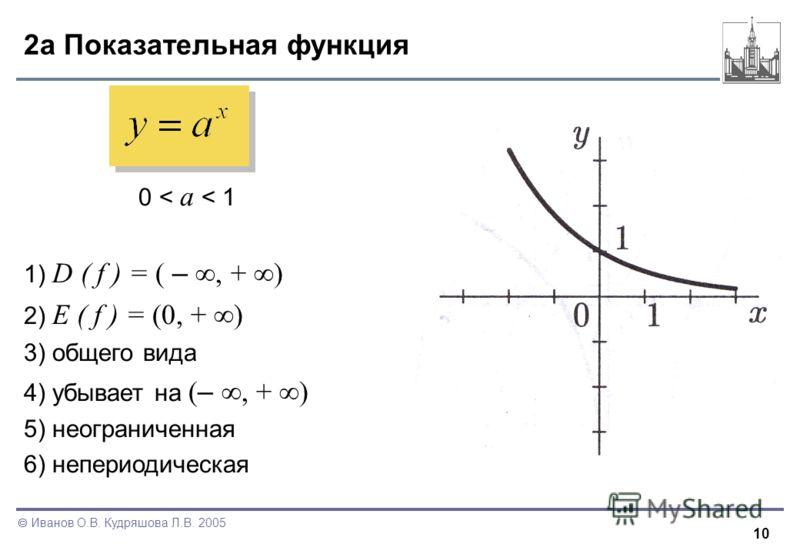 10 Иванов О.В. Кудряшова Л.В. 2005 2а Показательная функция 0 < a < 1 1) D ( f ) = ( –, + ) 2) E ( f ) = (0, + ) 3) общего вида 4) убывает на ( –, + ) 5) неограниченная 6) непериодическая