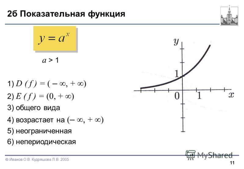 11 Иванов О.В. Кудряшова Л.В. 2005 2б Показательная функция a > 1 1) D ( f ) = ( –, + ) 2) E ( f ) = (0, + ) 3) общего вида 4) возрастает на ( –, + ) 5) неограниченная 6) непериодическая