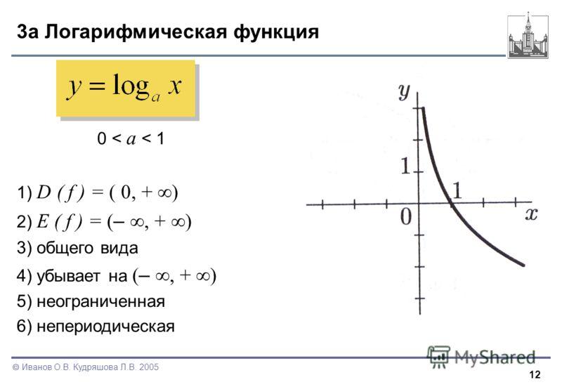 12 Иванов О.В. Кудряшова Л.В. 2005 3a Логарифмическая функция 0 < a < 1 1) D ( f ) = ( 0, + ) 2) E ( f ) = ( –, + ) 3) общего вида 4) убывает на ( –, + ) 5) неограниченная 6) непериодическая