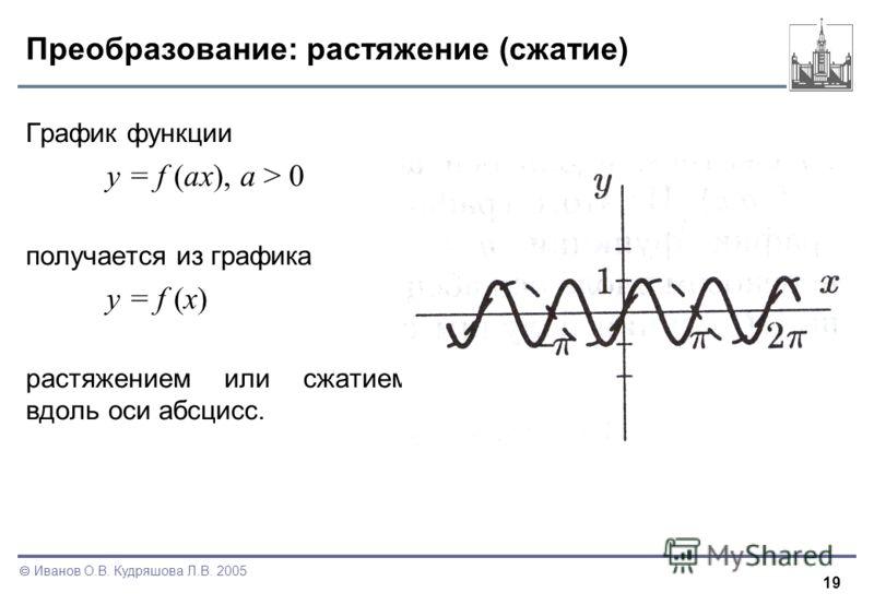 19 Иванов О.В. Кудряшова Л.В. 2005 Преобразование: растяжение (сжатие) График функции y = f (ax), a > 0 получается из графика y = f (x) растяжением или сжатием вдоль оси абсцисс.