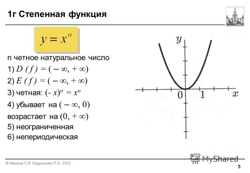 5 Иванов О.В. Кудряшова Л.В. 2005 1г Степенная функция n четное натуральное число 1) D ( f ) = ( –, + ) 2) E ( f ) = ( –, + ) 3) четная: (- x) n = x n 4) убывает на ( –, 0) возрастает на (0, + ) 5) неограниченная 6) непериодическая