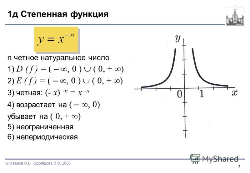 7 Иванов О.В. Кудряшова Л.В. 2005 1д Степенная функция n четное натуральное число 1) D ( f ) = ( –, 0 ) ( 0, + ) 2) E ( f ) = ( –, 0 ) ( 0, + ) 3) четная: (- x) -n = x -n 4) возрастает на ( –, 0) убывает на ( 0, + ) 5) неограниченная 6) непериодическ