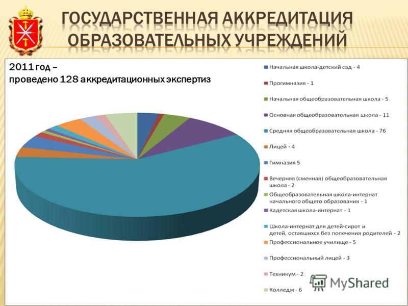 2011 год – проведено 128 аккредитационных экспертиз