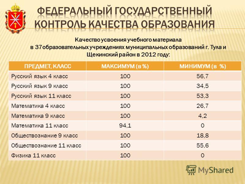 Качество усвоения учебного материала в 37образовательных учреждениях муниципальных образований г. Тула и Щекинский район в 2012 году: ПРЕДМЕТ, КЛАССМАКСИМУМ (в %)МИНИМУМ (в %) Русский язык 4 класс10056,7 Русский язык 9 класс10034,5 Русский язык 11 кл