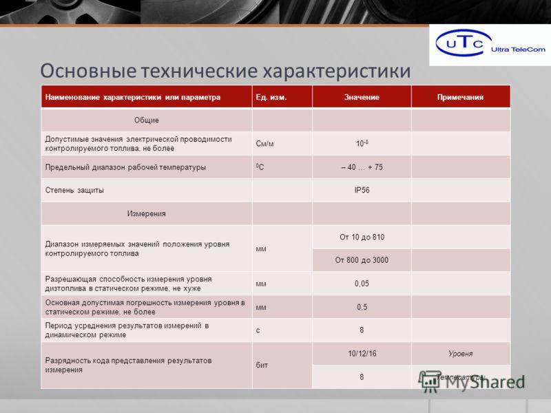 Основные технические характеристики Наименование характеристики или параметраЕд. изм.ЗначениеПримечания Общие Допустимые значения электрической проводимости контролируемого топлива, не более См/м10 -8 Предельный диапазон рабочей температуры 0С0С– 40