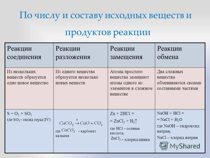 По числу и составу исходных веществ и продуктов реакции Реакции соединения Реакции разложения Реакции замещения Реакции обмена Из нескольких веществ образуется одно новое вещество Из одного вещества образуется несколько новых веществ Атомы простого в