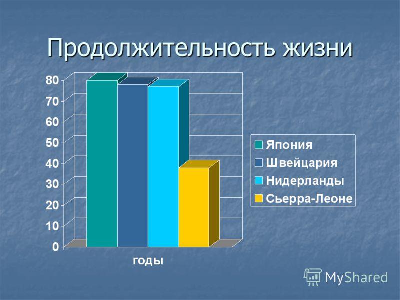 Средняя продолжительность жизни Средняя продолжительность жизни Уровень грамотности Уровень грамотности