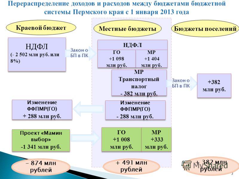 НДФЛ 3 Местные бюджеты Краевой бюджет - 874 млн рублей + 491 млн рублей + 382 млн рублей НДФЛ (- 2 502 млн руб. или 8%) НДФЛ (- 2 502 млн руб. или 8%) Закон о БП в ПК МР +1 404 млн руб. МР +1 404 млн руб. ГО +1 098 млн руб. ГО +1 098 млн руб. Бюджеты