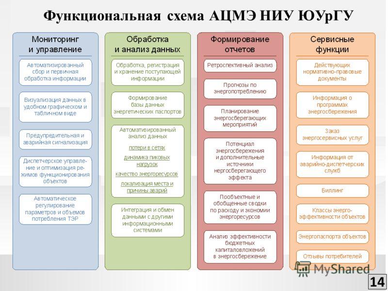 Функциональная схема АЦМЭ НИУ ЮУрГУ 14
