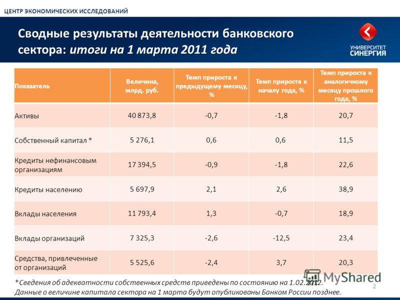 Сводные результаты деятельности банковского сектора: итоги на 1 марта 2011 года 2 Показатель Величина, млрд. руб. Темп прироста к предыдущему месяцу, % Темп прироста к началу года, % Темп прироста к аналогичному месяцу прошлого года, % Активы40 873,8