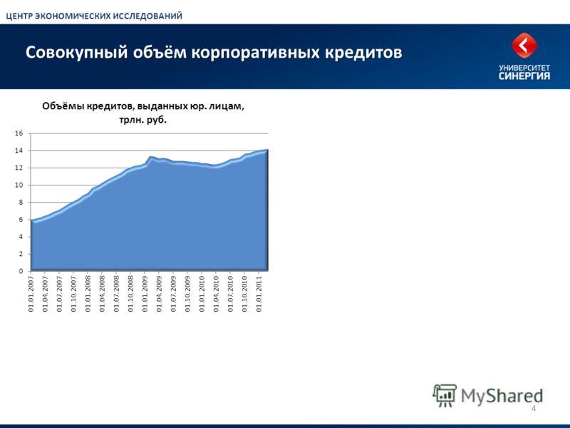 Совокупный объём корпоративных кредитов 4 ЦЕНТР ЭКОНОМИЧЕСКИХ ИССЛЕДОВАНИЙ